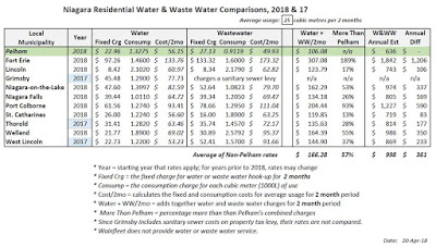 2018 Water & Waste comparison chart