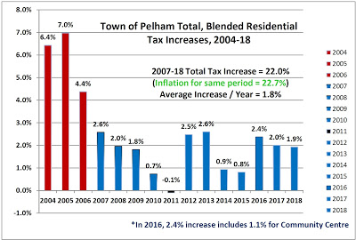Pelhams 2018 Blended Residential Taxes