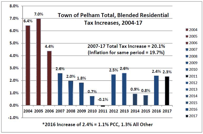 blended pelham taxes