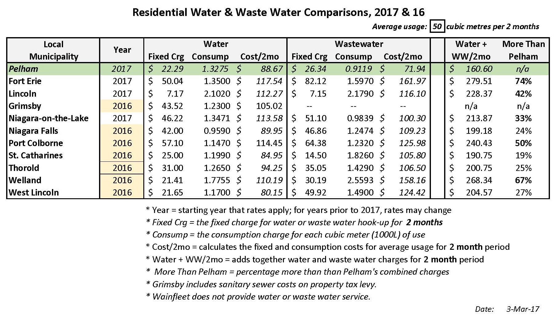 Niagara Water Rate Charts